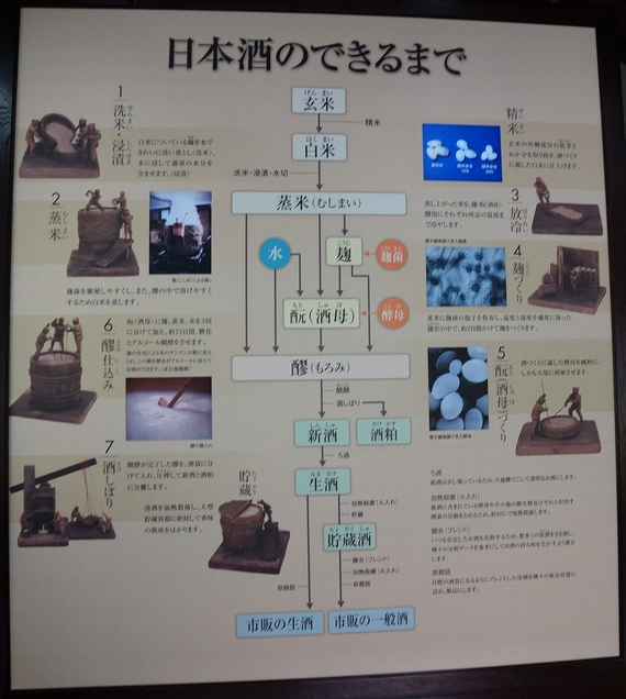 京都・伏見稲荷大社・月桂冠大倉記念館